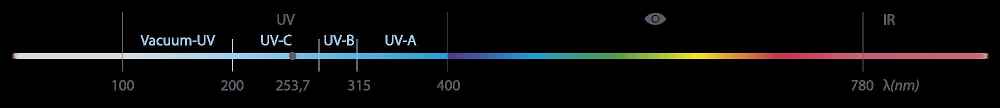 Ultraibolya-C sugárzás
